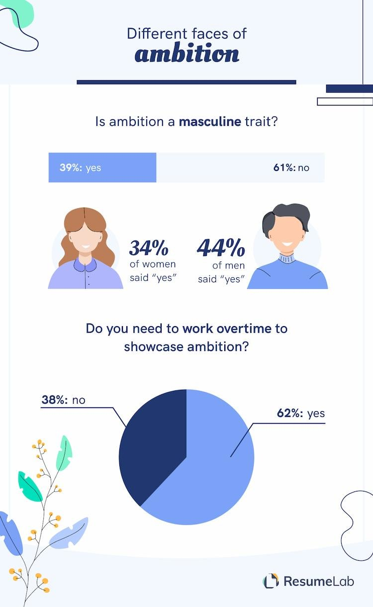 ambition vs. gender