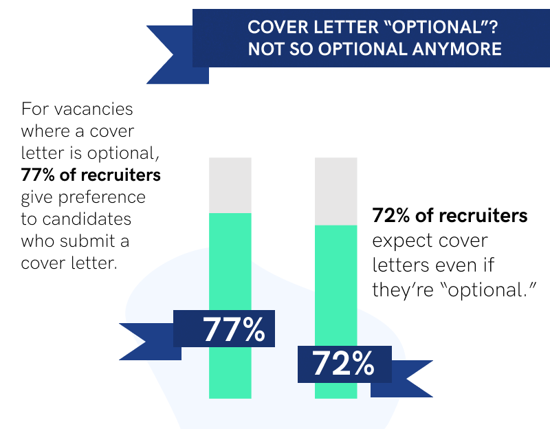 If A Cover Letter Is Optional Should I Include One from cdn-images.resumelab.com