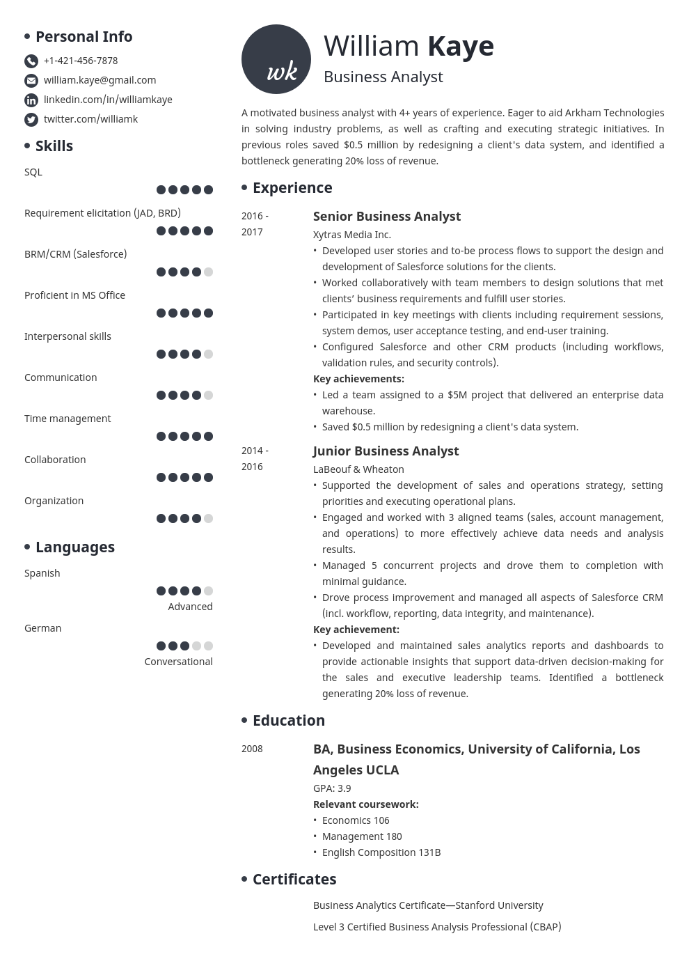 business analyst template initials uk