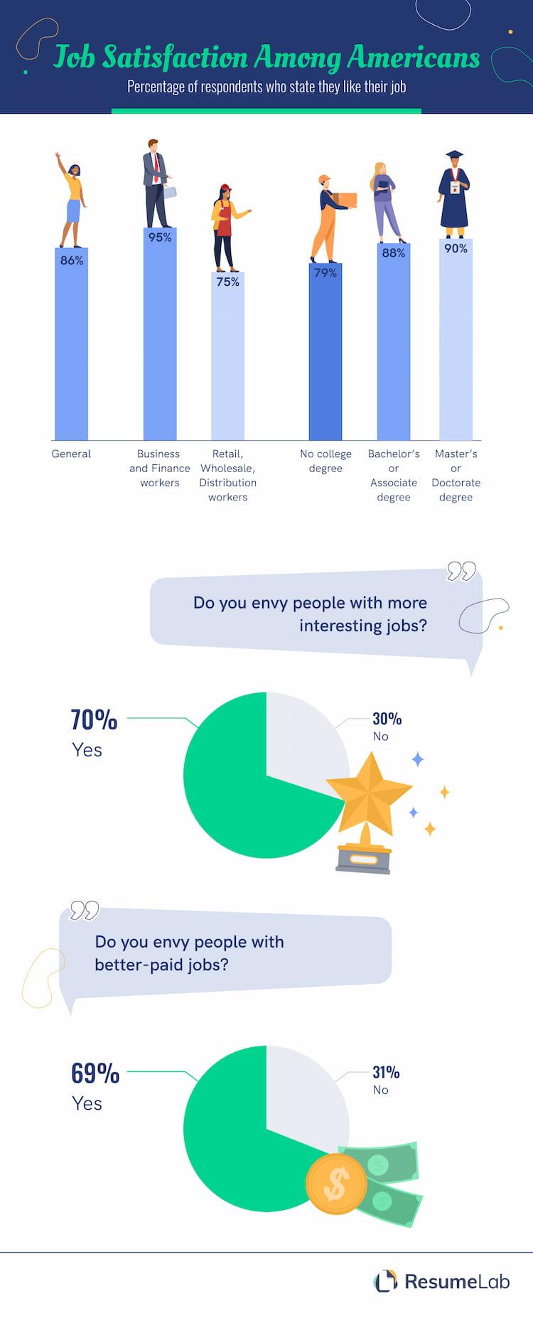 Job Satisfaction among Americans