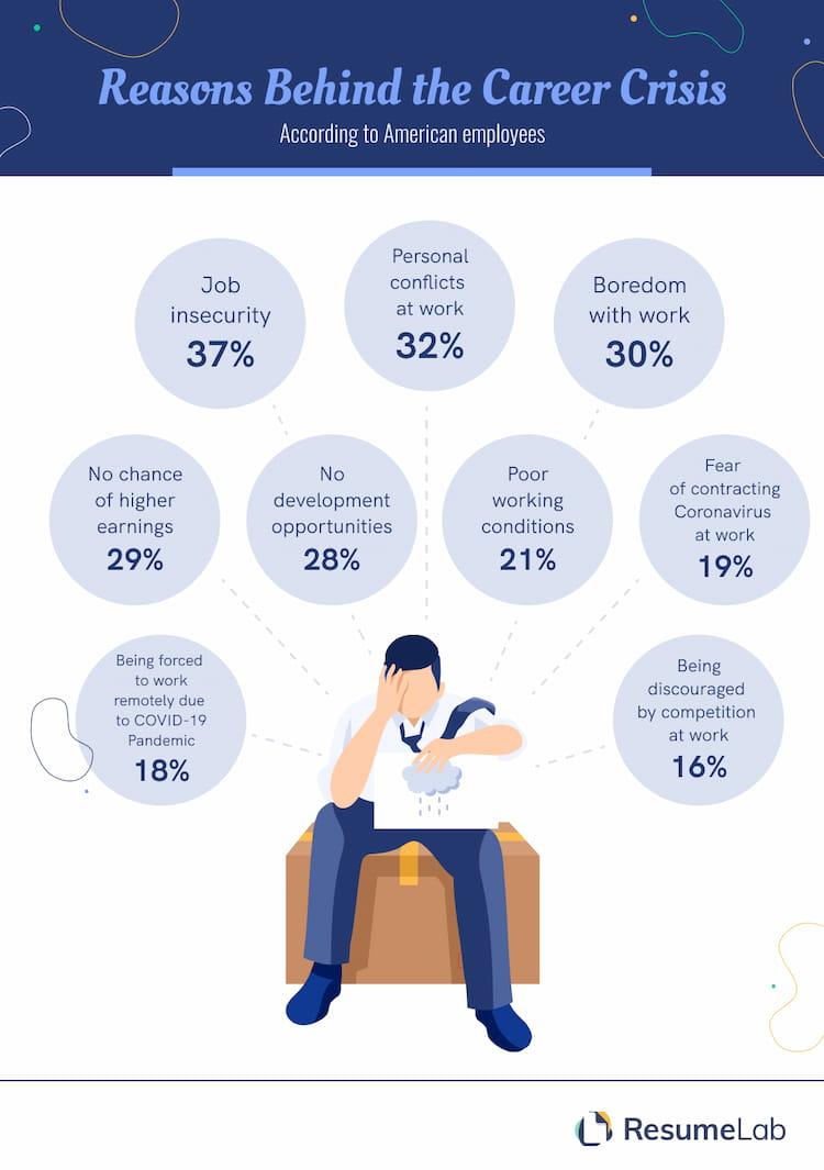 Reasons Behind Career Crisis