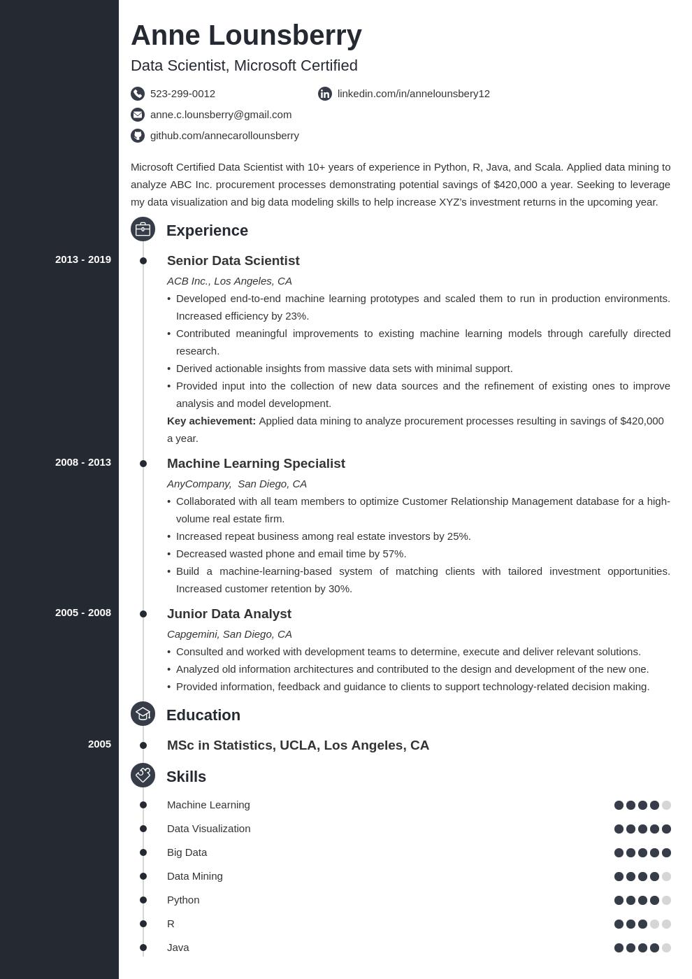 data scientist template concept uk