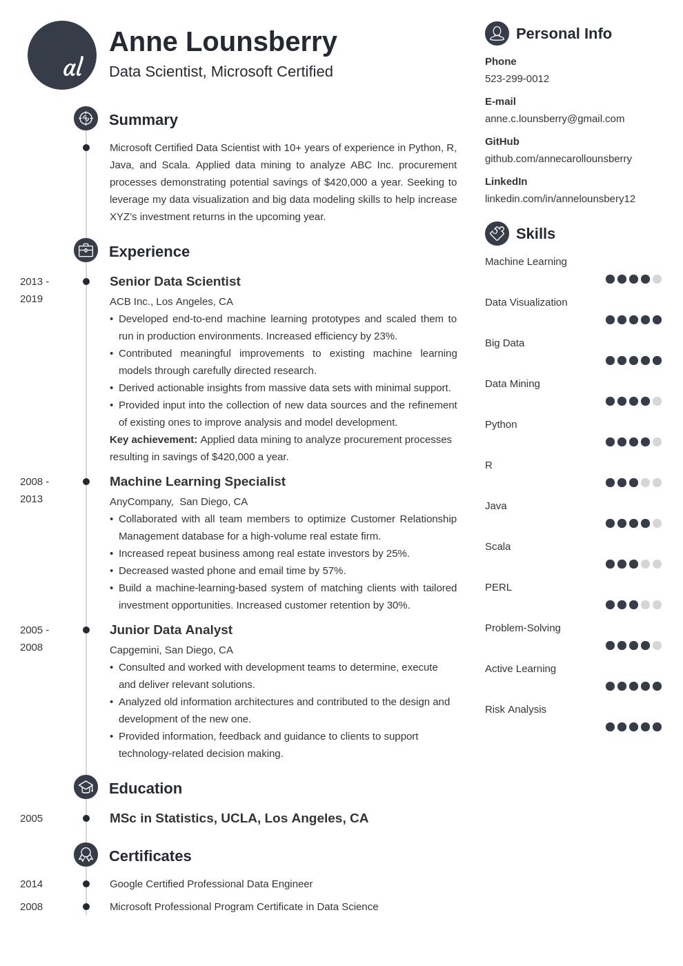 data scientist template primo uk