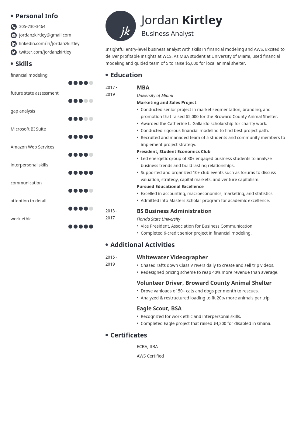 entry level business analyst template initials