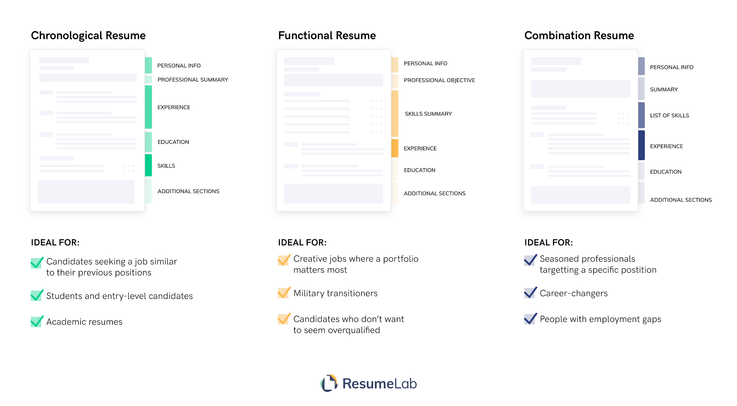 Three Types of Resume Layout