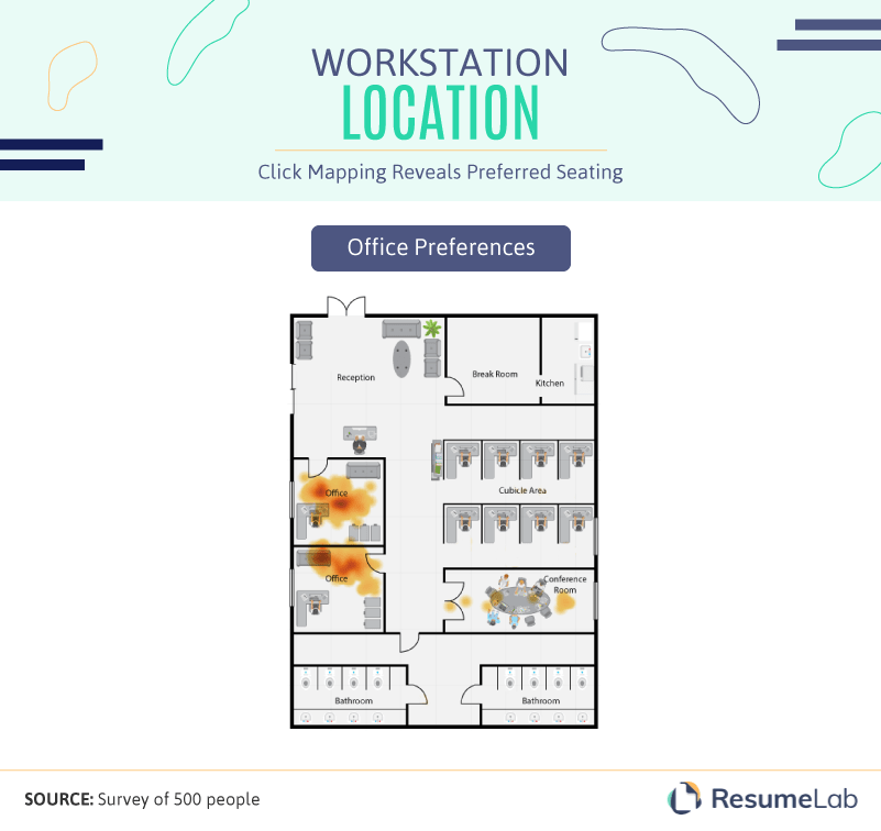 Workstation location