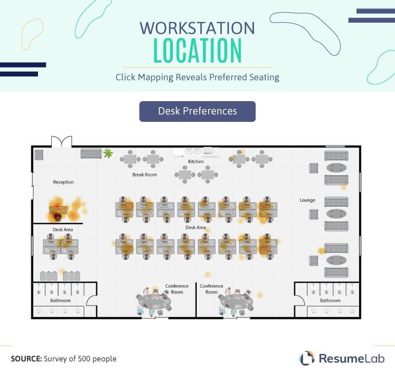 Workstation location