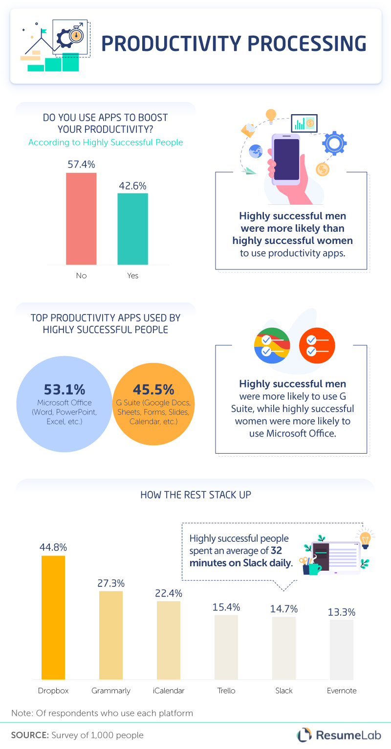 productivity_apps_used_by_highly_successful_people