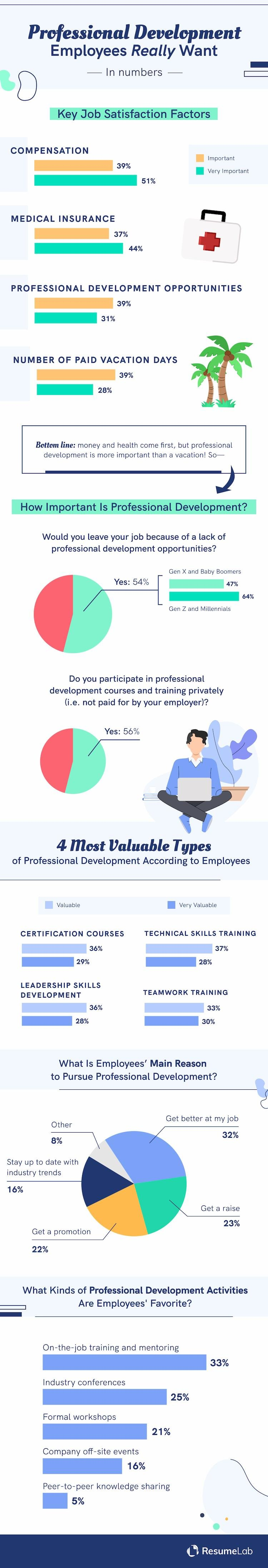 Professional development employees want most